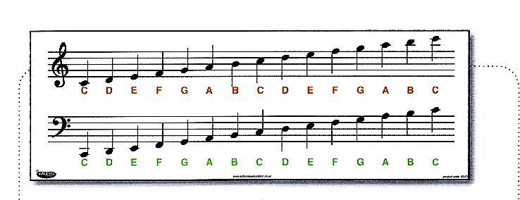 Music Note Chart