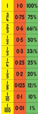 Fractions Decimals Percentages Equivalence Chart-0